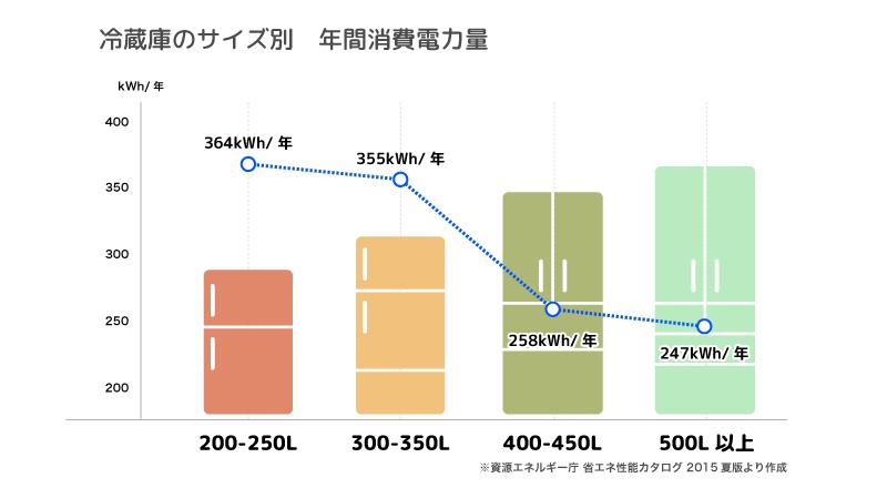 冷蔵庫のサイズ別 年間消費電力量