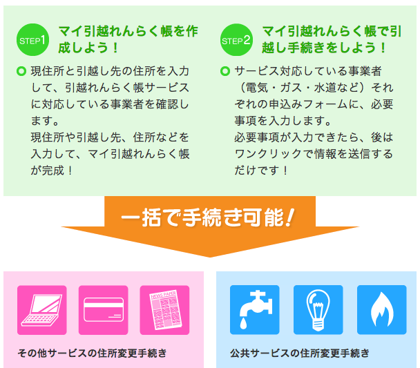 東京電力「でんき家計簿」、引っ越しのときはどうする?