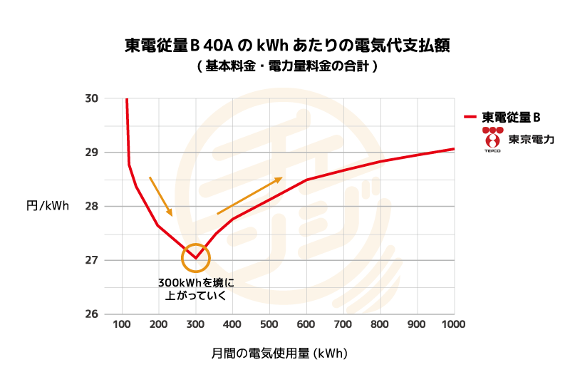 東京電力 従量電灯BのkWhあたりの支払額