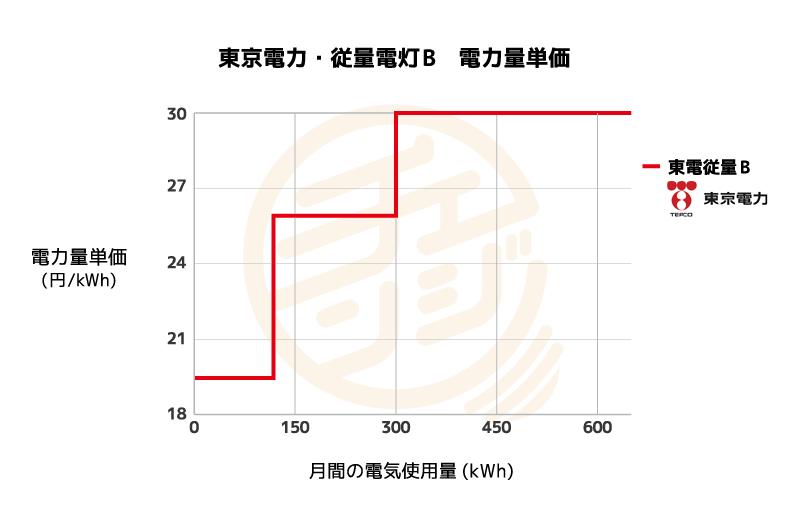 東京電力  従量電灯Bの単価