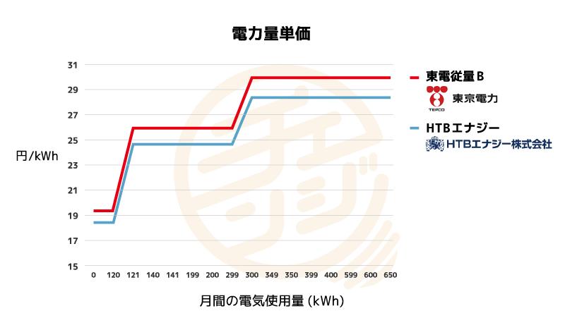東京電力とHTBエナジーの電力量単価