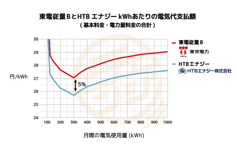 東京電力とHTBエナジーのkWhあたり支払額