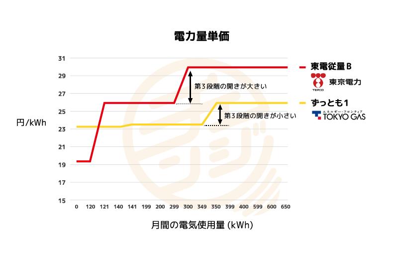 東京電力と東京ガスずっとも1の単価