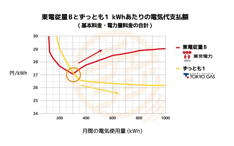 東京電力と東京ガスずっとも1のkWhあたり支払額