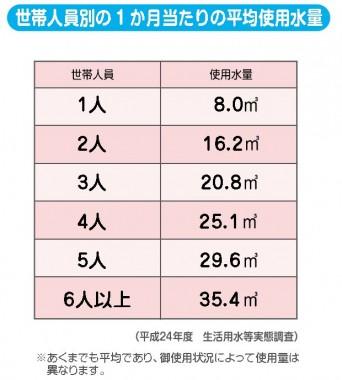 世帯人員別の1か月当たりの平均使用水量(東京都水道局より切り抜き)