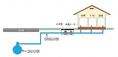 配水管簡略図(オリジナル)