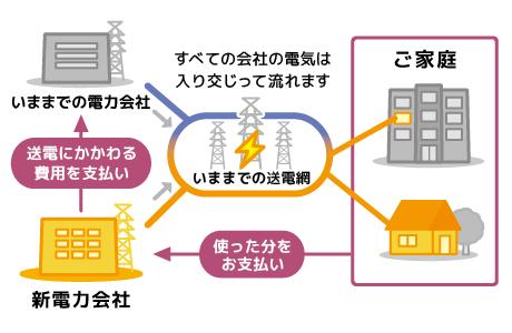 電力自由化 デメリット