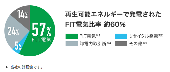 sb-fit