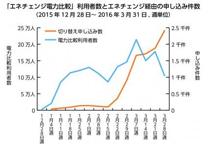 「エネチェンジ電力比較」利用者数