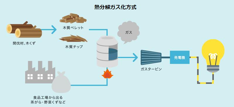 バイオマス発電 とは?仕組みやメリット・デメリットについて