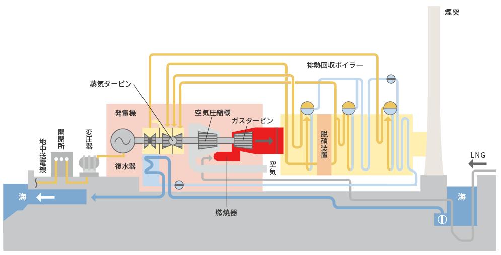 長所 短所 発電 原子力