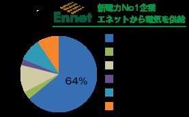 太陽光発電以外供給分の電源構成