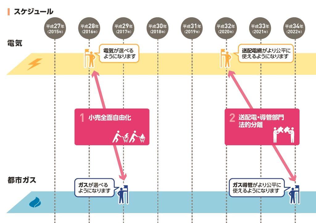 エネルギーシステム改革のスケジュール