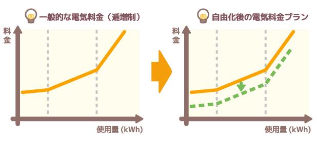 電力自由化で登場した電気料金プラン