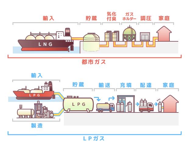 都市ガス・LPガスの仕組み
