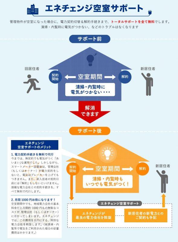 三校デザイン_エネチェンジ空室サポートLP