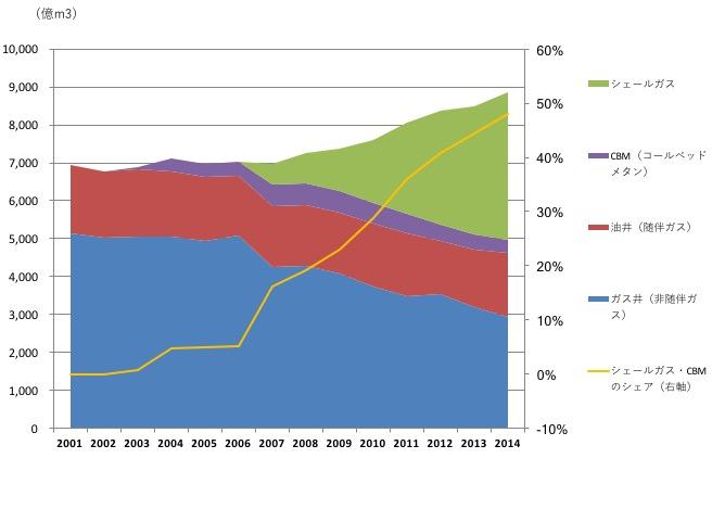 米国シェールガス生産量