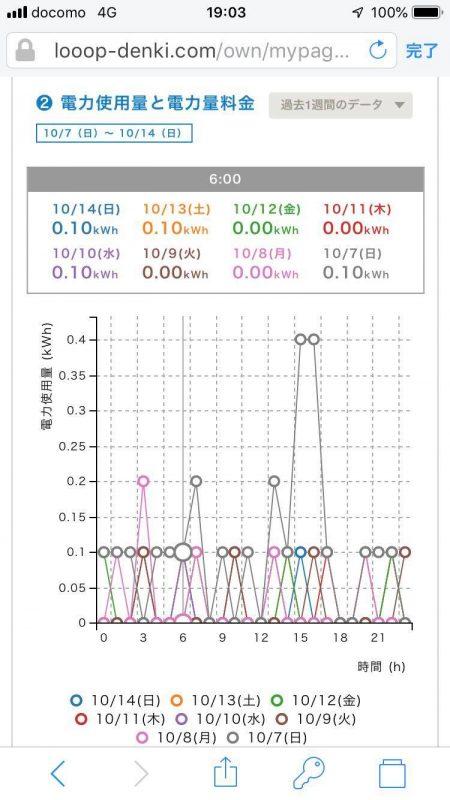 10月の電気使用量