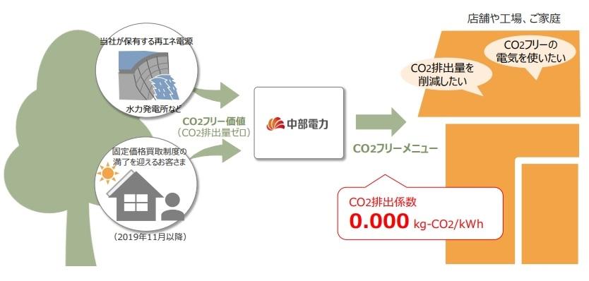 二酸化炭素排出ゼロの電力、燃料、導入する大手企業が続々と ...