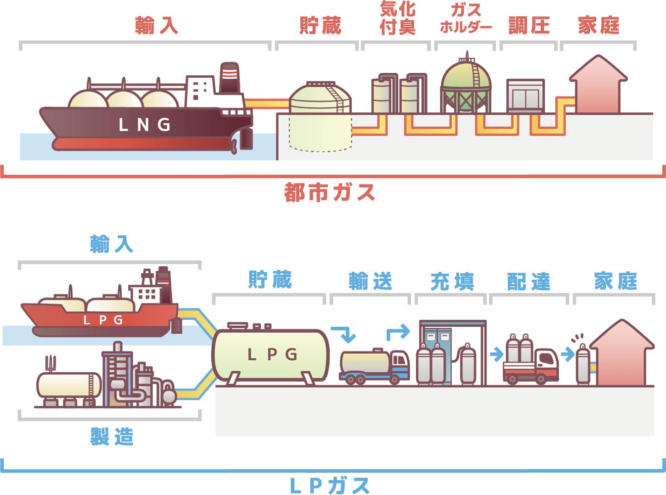 都市ガスとLPガスの提供方法