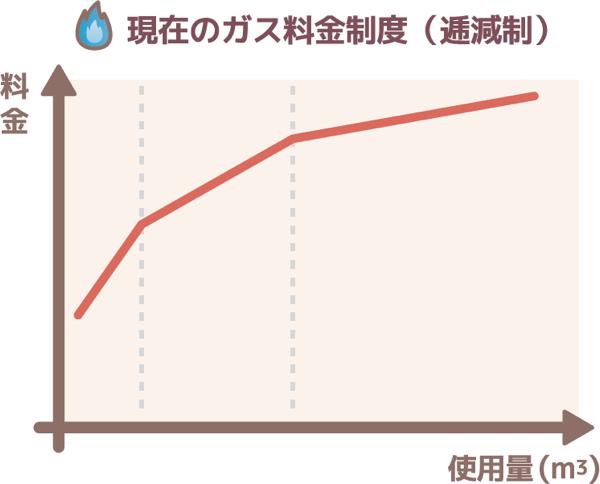現在のガス料金制度のグラフ